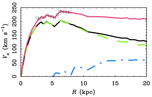 Milky Way rotation curve in MOND