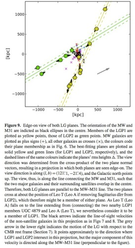 The Local Group of galaxies is highly symmetrical, with all non-satellite dwarf galaxies lying in two planes symmetrically and equidistantly situated around the axis joining the Milky Way and Andromeda. From Pawlowski et al. (2013).