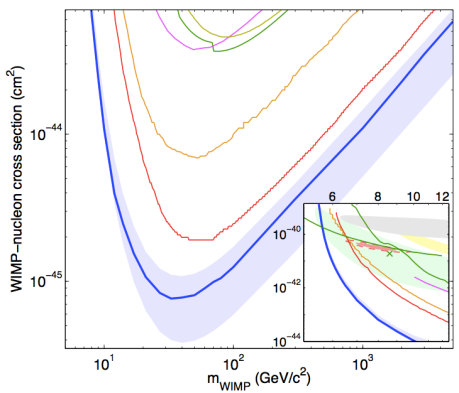 Exclusion regions for WIMP Dark Matter from direct detection experiments.